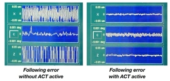 Adaptive Control Technology