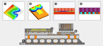 Molding Solutions for Plastic Chip Encapsulation