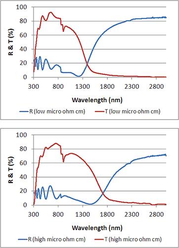indium tin oxide (ITO)
