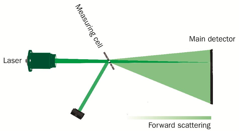 Schematic measurement design ANALYSETTE 22 NeXT Micro.