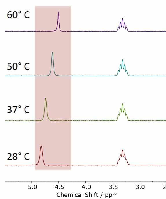 The MeOD-NMR Thermometer, showing MeOD spectra acquired at different temperatures between 28 °C and 60 °C. The observed chemical shift differences are in excellent agreement with the calibration values of the NMR thermometer.