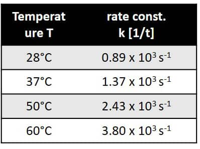Temperature dependence of the rate constant.