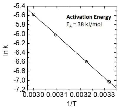 Activation energy graph.