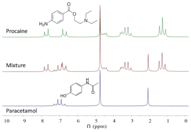 1H NMR spectra of paracetamol (bottom), procaine (top) and a 1:1 mixture in D2O. Concentration 200 mM, 1 scan.