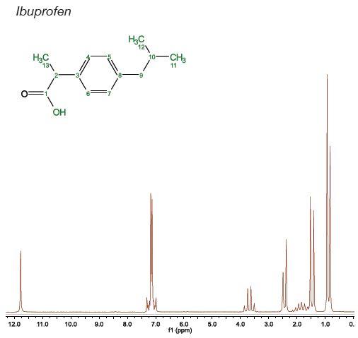 2 M Ibuprofen, 1D proton, single scan, 10 seconds.