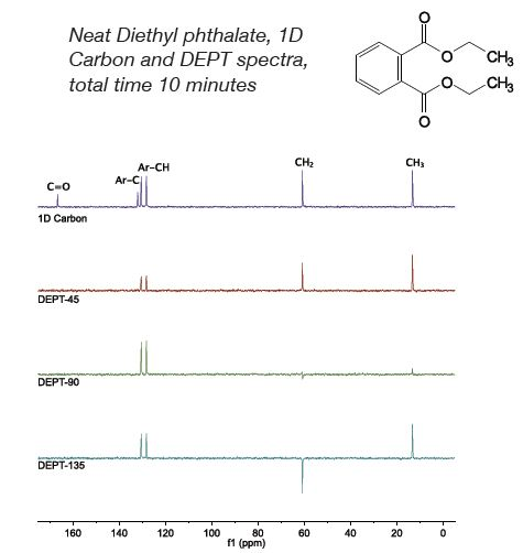Neat Diethyl phthalate. 1D Carbon plus three DEPT spectra,total time 10 minutes.