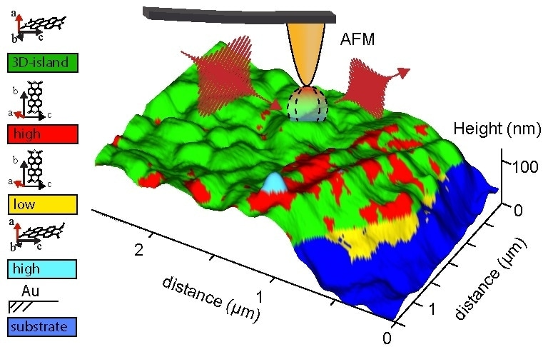Correlative analysis of spatial map reconstructed from separate correlated AFM and chemical measurements reveal the molecular orientation of vacuum-deposited PTCDA defects.