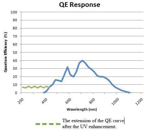 CCD Array Spectrometer for UV and NIR Performance: Quest™ X