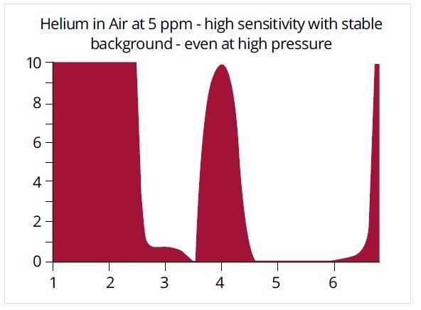 Hiden's RGA sensitivity for helium is 5 times* that of a typical analyzer providing excellent leak detection performance.