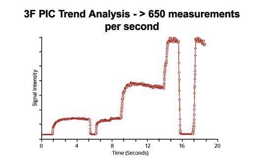 High-quality transient data acquisition at PPM/PPB levels. Ideal for UHV TPD.