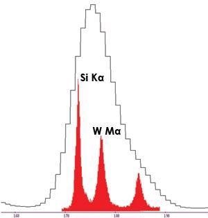 Overlap of silicon K and tungsten M lines are easily resolved using WDS instead of EDS.