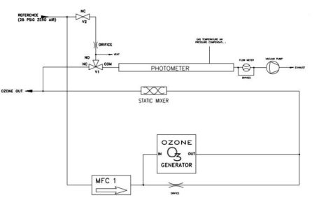 Environics® Series 6123 Ozone Transfer Standard with Photometer