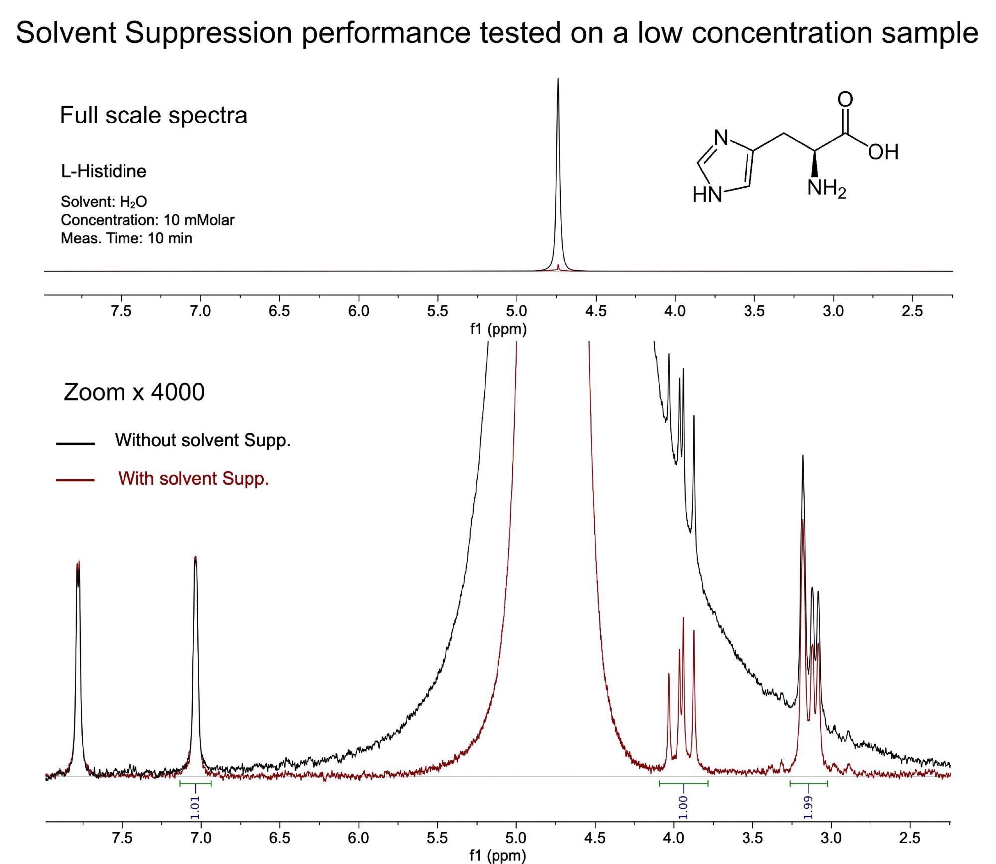 Solvent Suppression Performance for Samples in Protonated Solvents: Spinsolve 80 ULTRA