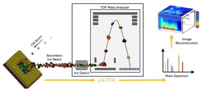 Sensitive 3D Chemical Imaging with the fibTOF