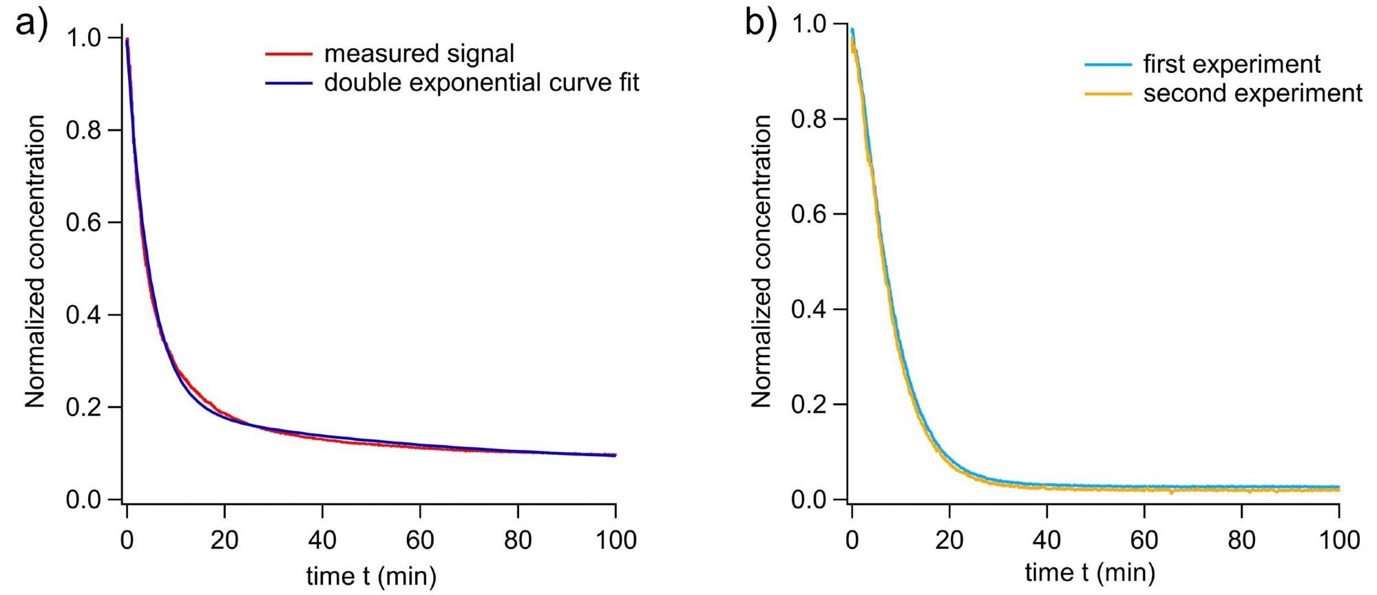 (a) Normalized concentration C(t) of nitric acid (red) and its double exponential fit (blue). (b) Normalized concentration of acetic acid after deposition of 1 µg (first experiment) and 0.15 µg (second experiment), showing the reproducibility of the system.
