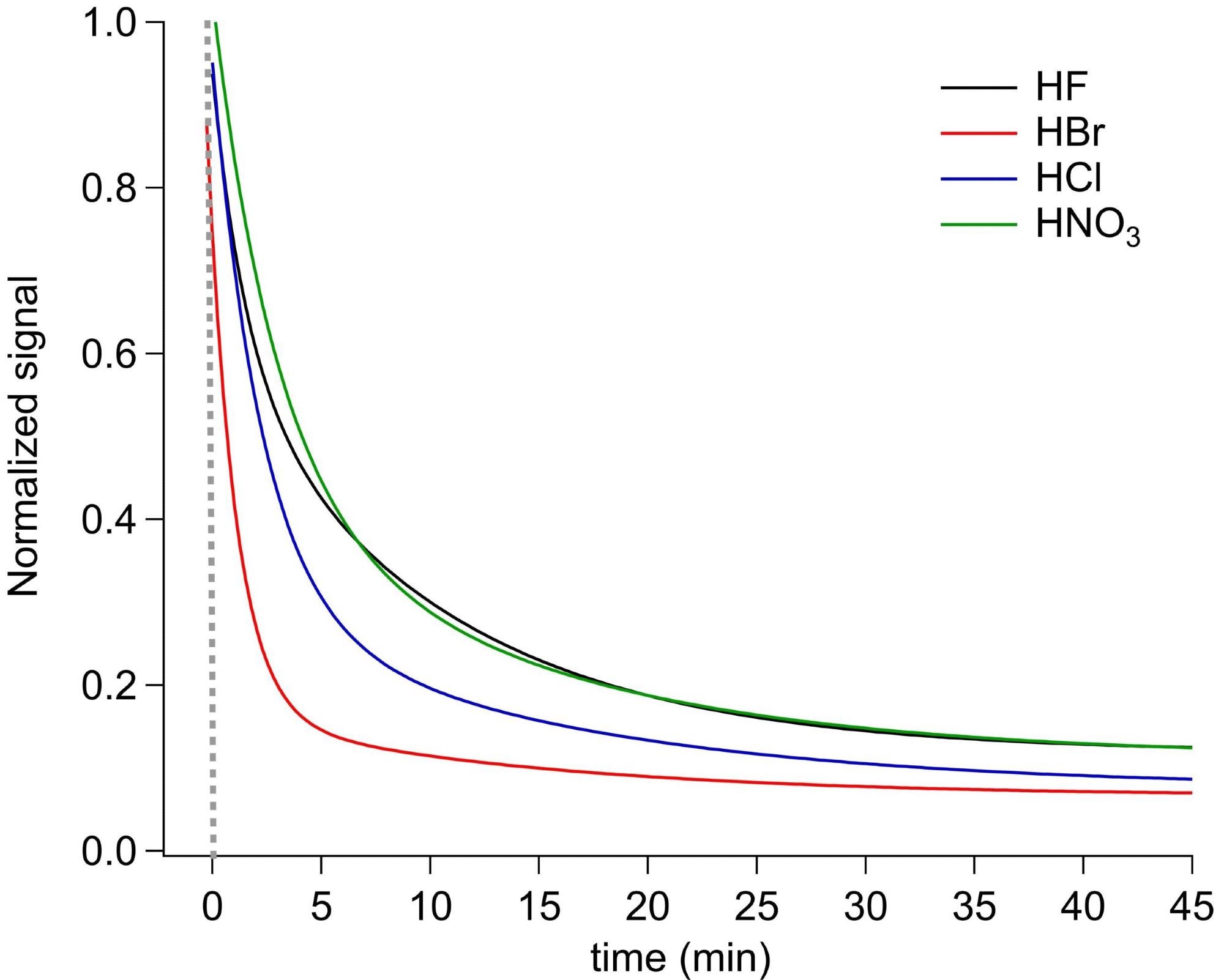 Exponential decay of different inorganic acids during the first 45 minutes of FOUP flushing. The response of the acids to flushing is related to their vapor pressure and surface interactions with the inner FOUP surfaces.