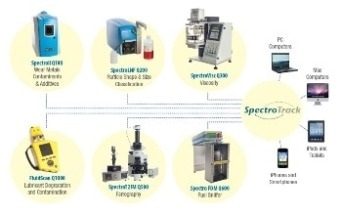 Industrial Tribology Laboratory (ITL) Turnkey System for Complete Lubricant Condition Monitoring