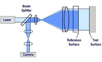 4D Technology's Fizeau Interferometers