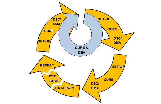 Dielectric Analysis (DEA) enables rapid feedback in the process development cycle.