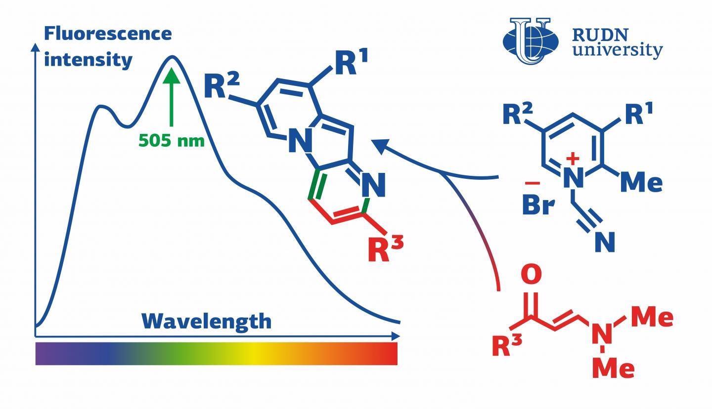 New Method to Produce Indolizines Using Pyridinium Salts, Enaminones