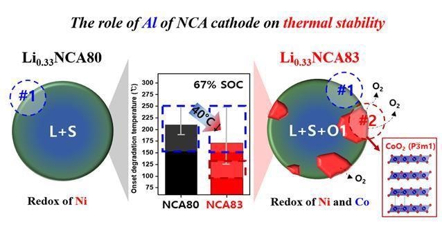 Real-Time Analysis Platform to Identify Thermal Degradation of Cathode Materials
