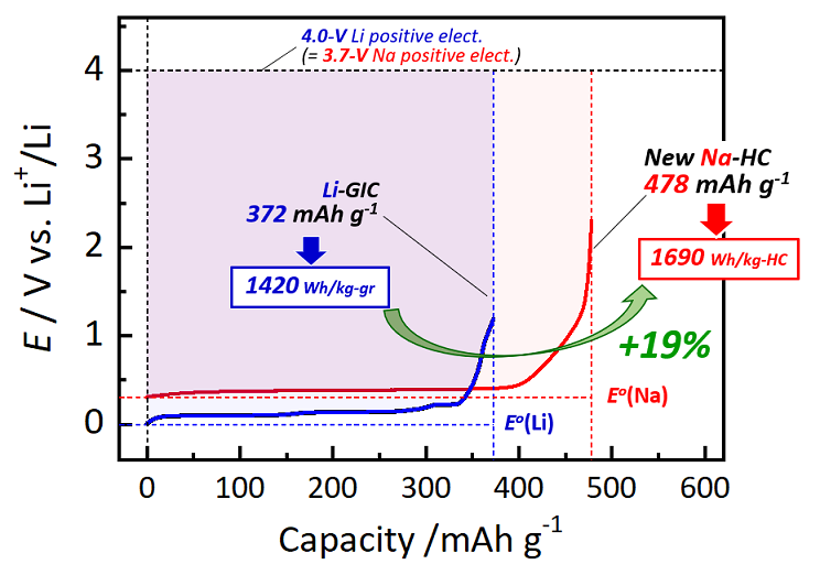 The higher capacity of this new hard carbon electrode material means that a 19% increase in energy density by weight is possible in sodium-ion batteries compared with lithium-ion batteries.