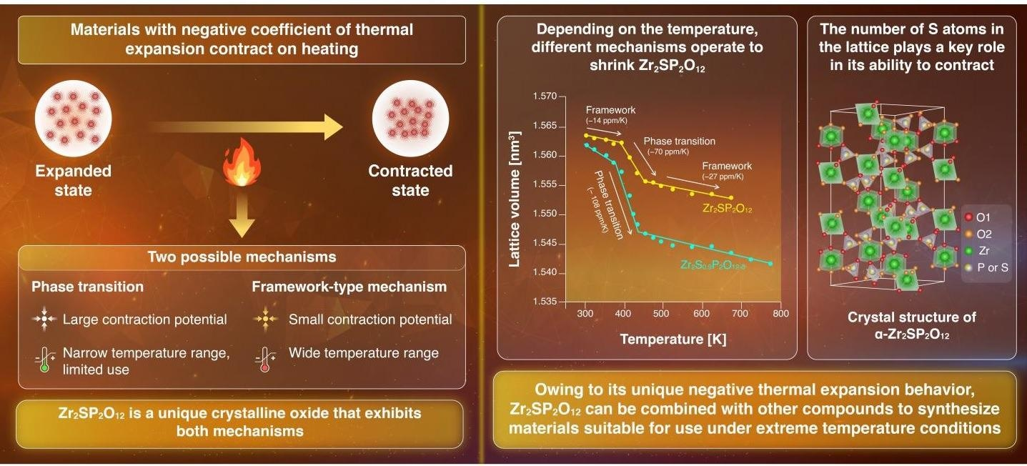 Researchers Synthesize Novel Material with Unique Thermal Expansion Properties