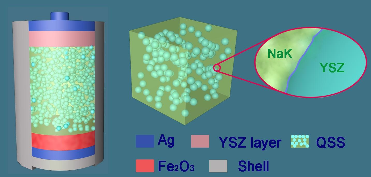 A quasi-solid-state (QSS) molten salt electrolyte and the structure of QSS molten salt iron air battery.
