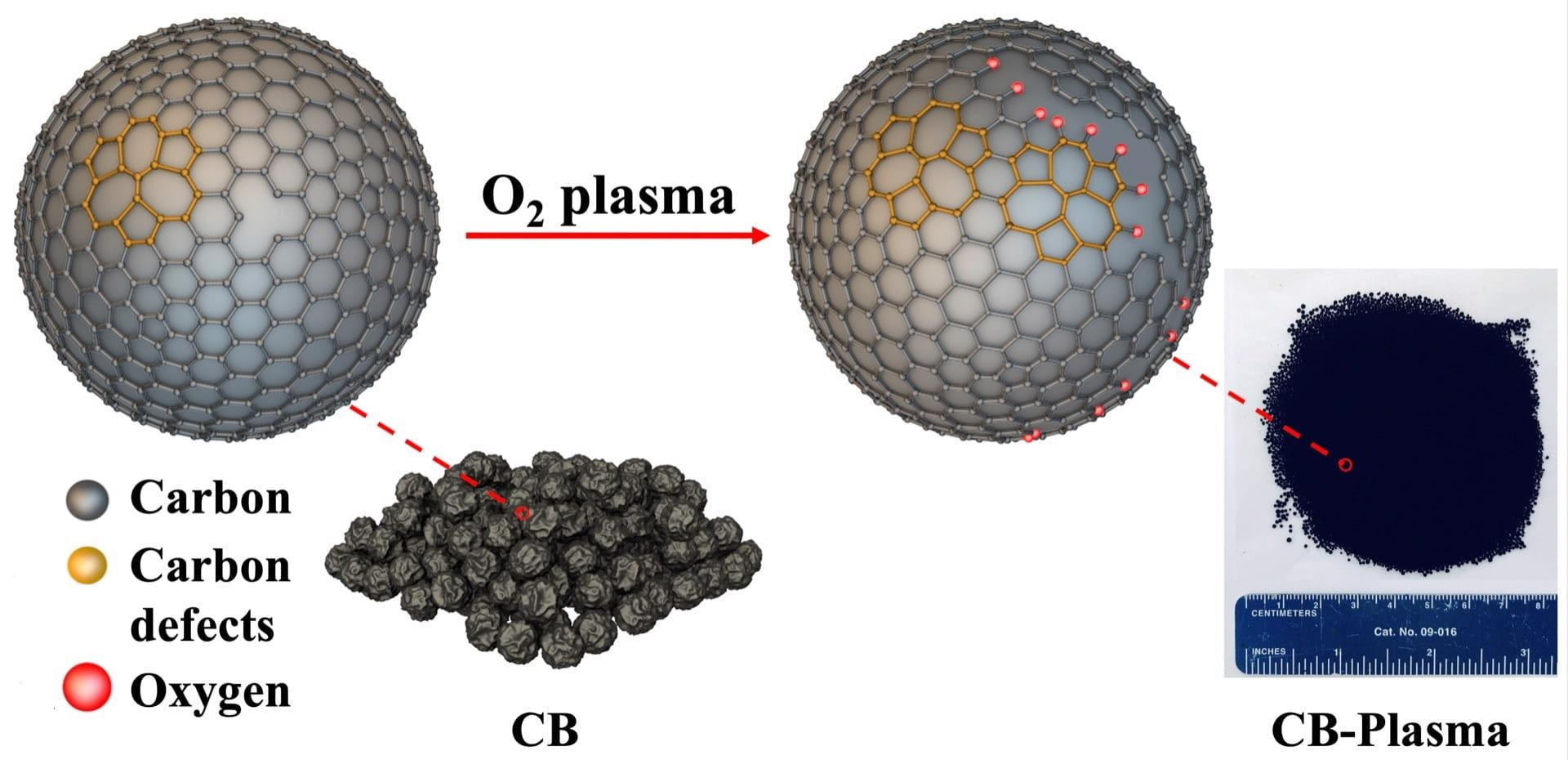 Scientists at Rice University have introduced plasma-treated carbon black as a simple and highly efficient catalyst for the production of hydrogen peroxide. Defects created in the carbon provide more catalytic sites to reduce oxygen to hydrogen peroxide.