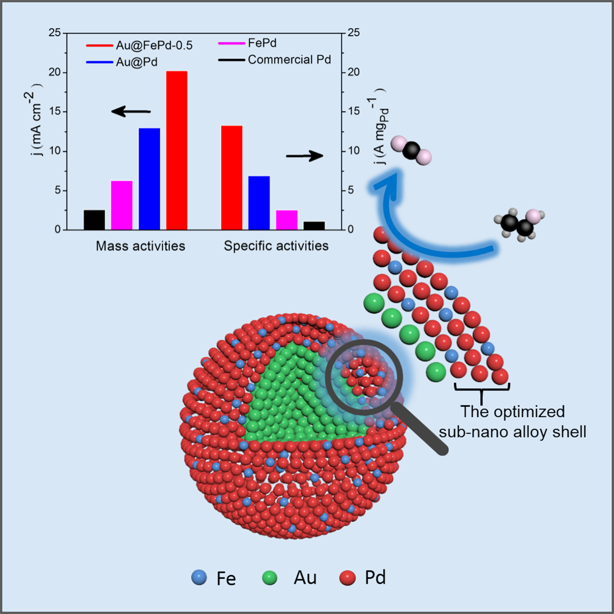 Combining core-shell construction with an alloying effect to boost the catalytic performance of palladium in ethanol oxidation reactions.