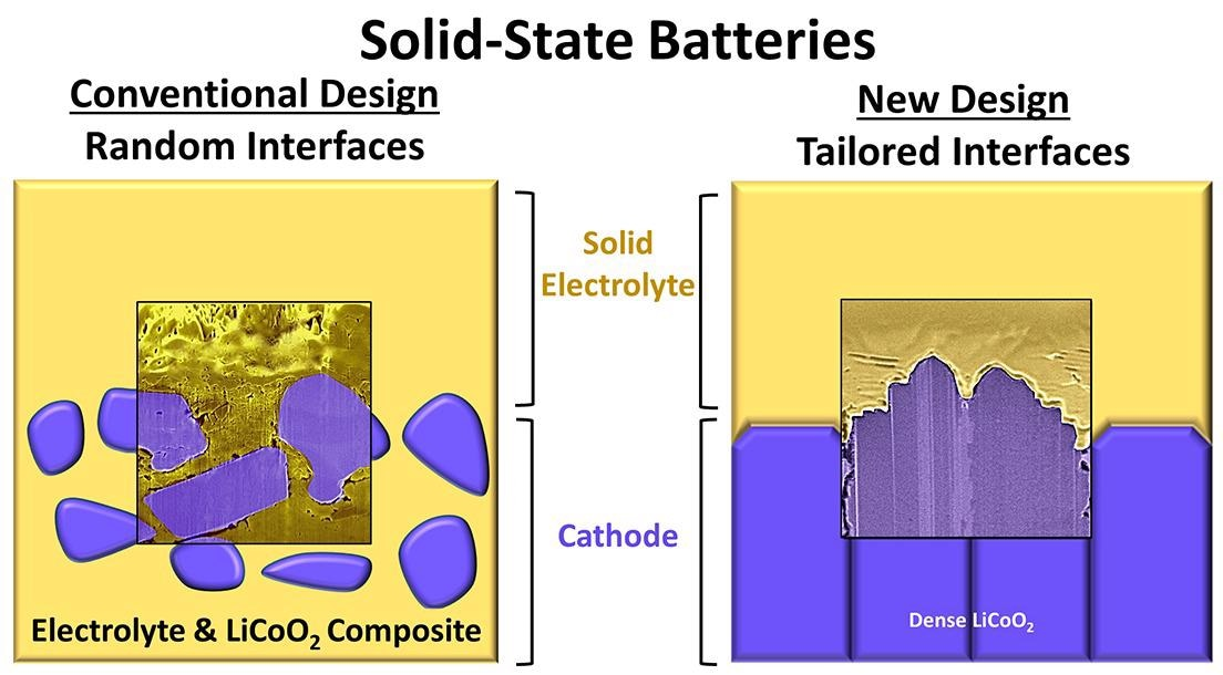 Novel Way to Boost the Performance of Solid-State Batteries