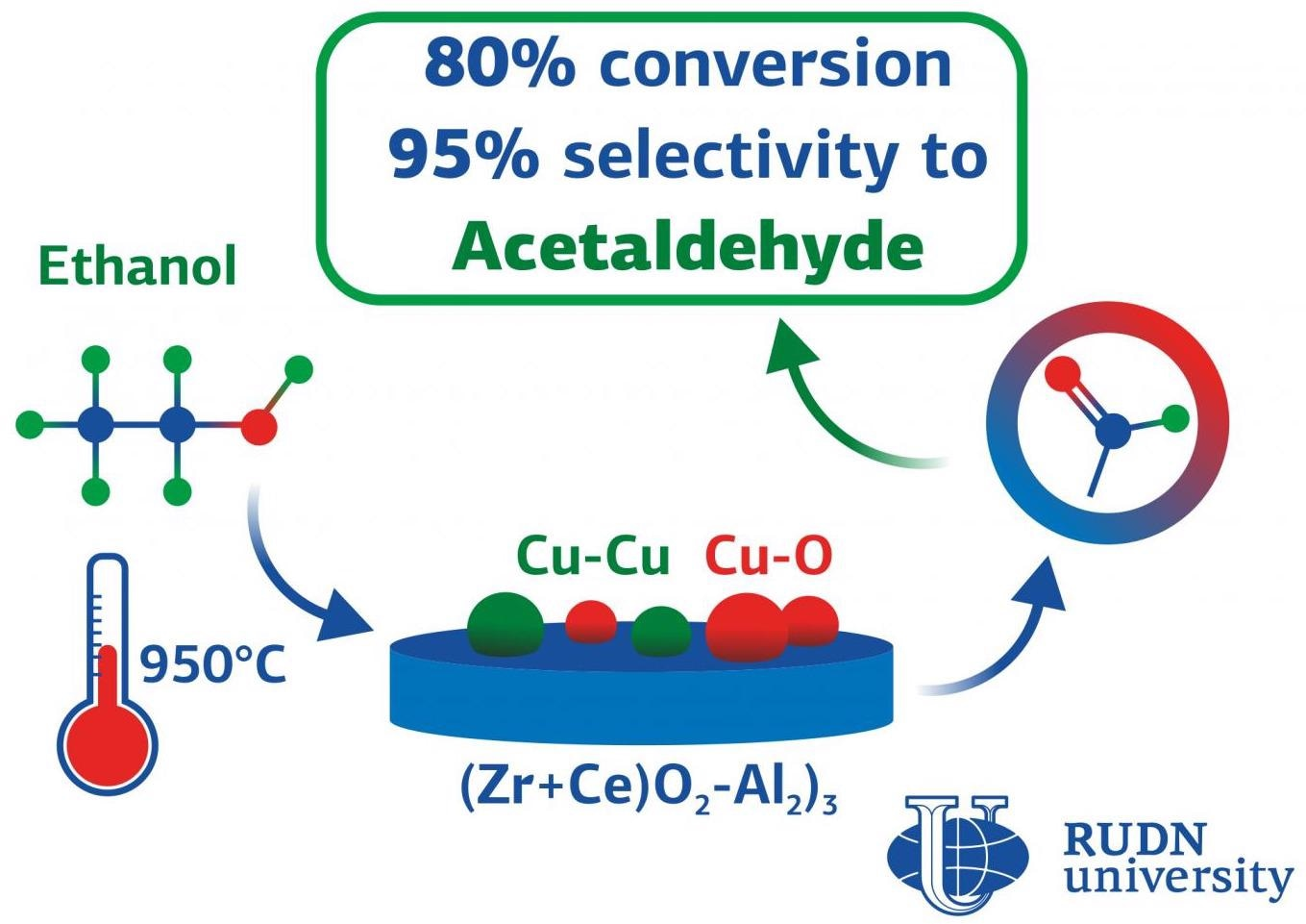 Novel Approach to Synthesize Catalysts for the Conversion of Ethyl Alcohol