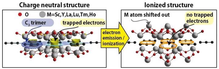 Study Reveals New Class of Atomic-Thin Electride Materials.