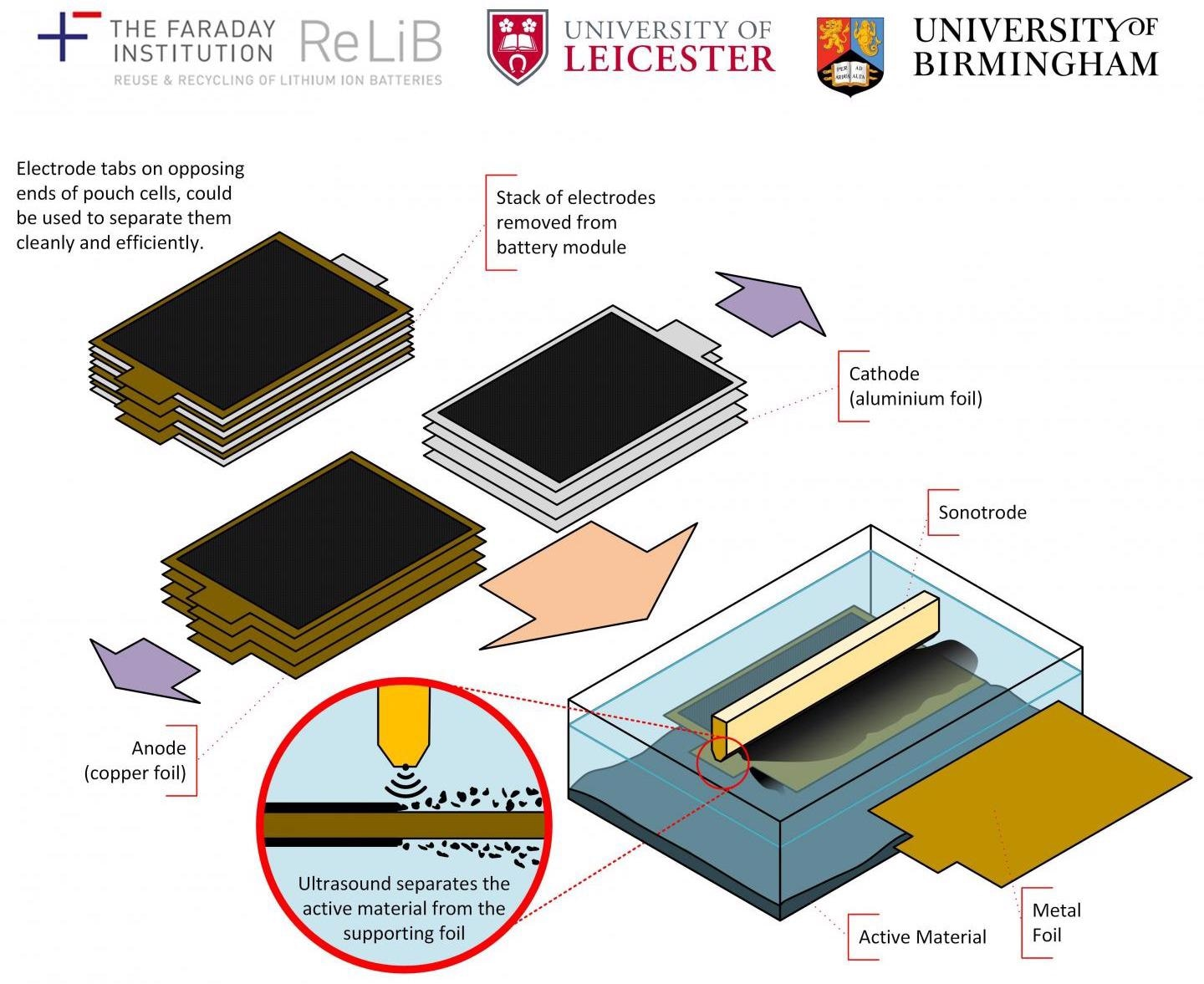 Ground-Breaking Approach to Recycle Electric Vehicle Batteries.