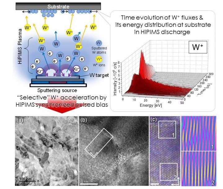 Improved Sputtering Technique Helps Reduce Stress in Tungsten Thin Films.