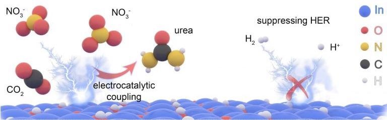 Research Focuses on Sustainable, Energy-Efficient Process for Urea Synthesis