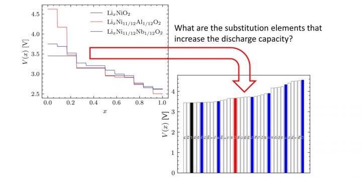 New Computational Method to Screen for Atomic Substitutions in Lithium-Ion Batteries