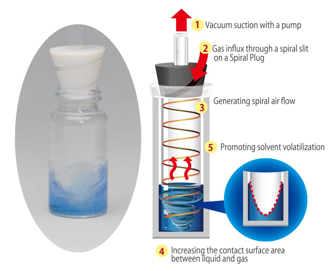 Smart Evaporation Technology