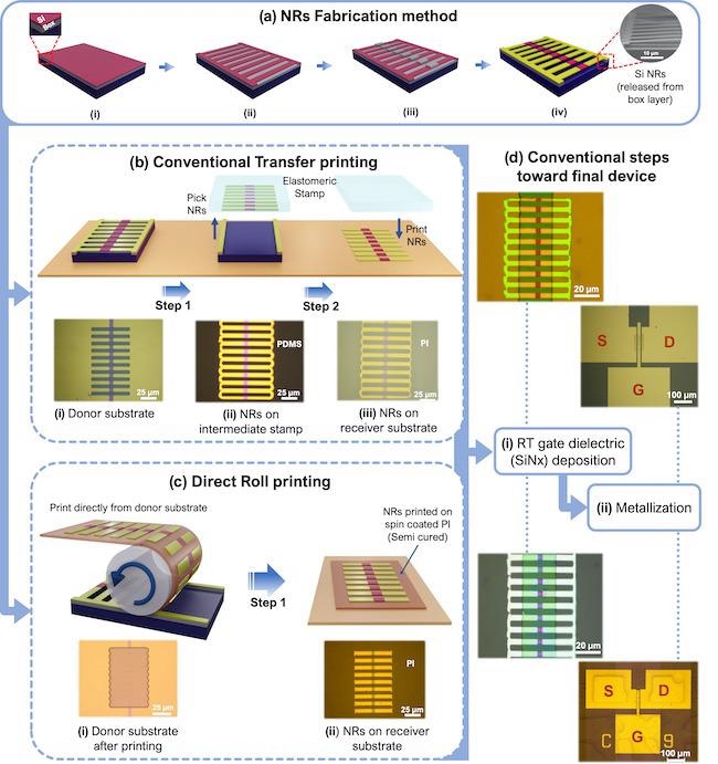 New Process for Printing High-Performance Silicon