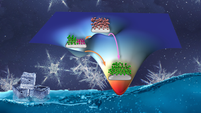 Scientists Improve Ice Formation on Surfaces Using Non-Classical Nucleation Process.