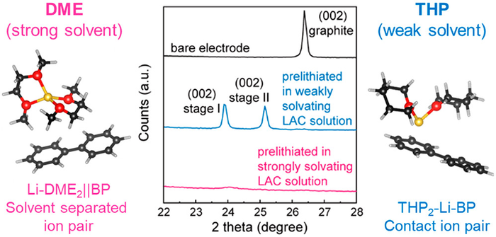 Study Explores Ways to Prevent Initial Loss of Li Ions in Batteries.