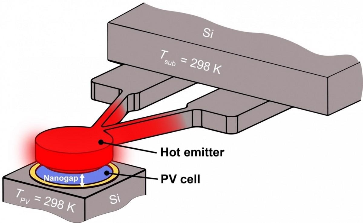 New Approach to Convert Heat into Electricity for Army Purposes.