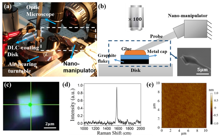 Wear-Free Long-Lasting Devices Could be Made Using Microscale Superlubric Graphite.