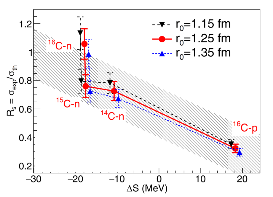 Study Quantifies Knockout Cross-Sections of Neutron-Rich Carbon Isotopes.