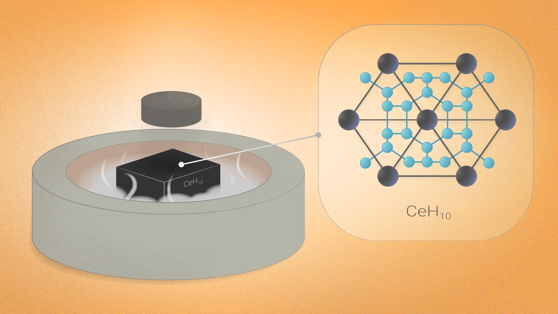 Researchers Experimentally Show Superconductivity in Cerium Superhydrides.