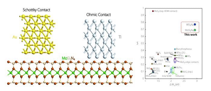 2D Semiconductor Devices Could Help Design High-Performance Electronics.