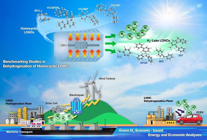 Deployment of Liquid Organic Hydrogen Carriers to Store Hydrogen.