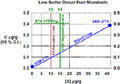 NIST SRM 2771 Sulfur in Diesel Fuel Blend Stock Supports EPA Ultra-Low Sulfur in Diesel Regulations