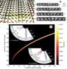 Researchers Use Metamaterials for Manipulating Light Properties