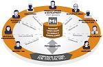 Granta Design Announces Version 3.1 of the MI:Materials Gateway™ Software